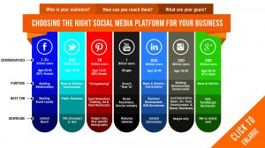 Which is the best Social media platform for you