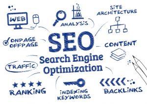 SEO Search Engine Optimisation, Ranking algorithm